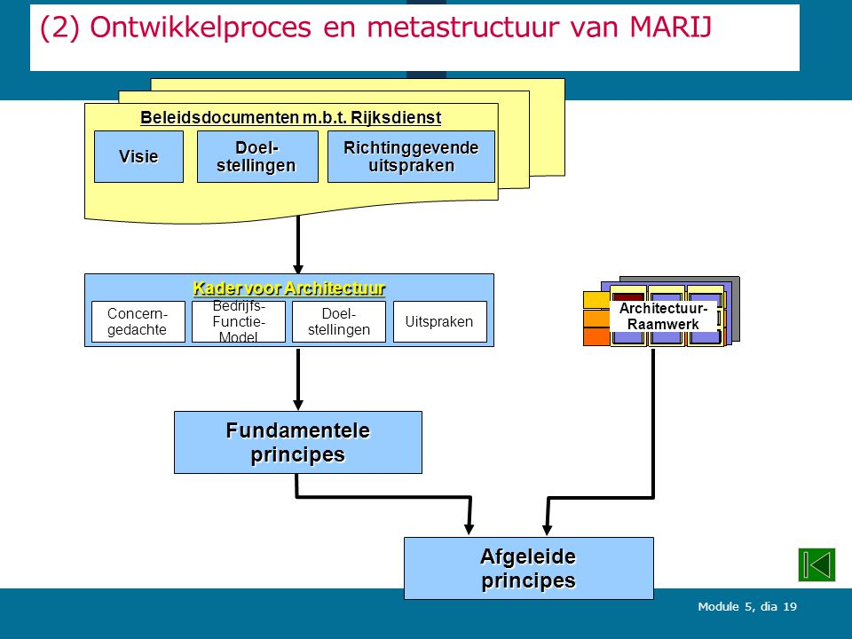 Module 5, dia 19 (2) Ontwikkelproces en metastructuur van MARIJ Beleidsdocumenten m.b.t.