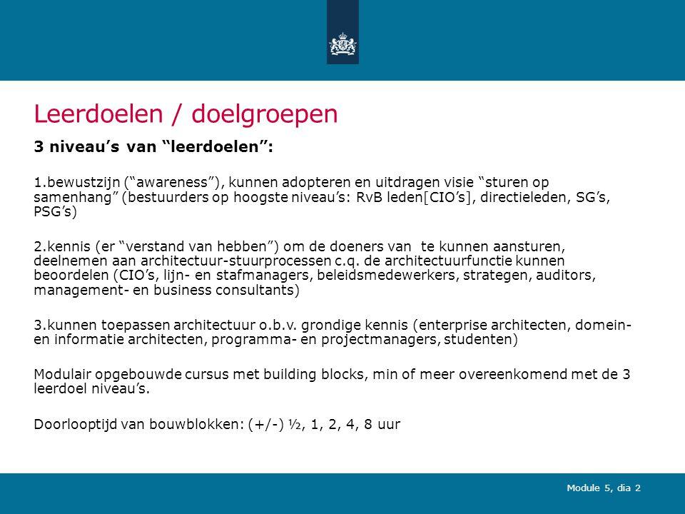 Module 5, dia 23 (3) Kernmodel processen architectuurfunctie Governance architectuurfunctie Ontwikkelen samenhangend stelsel Sturen op samenhang Beheren stelsel Integrale oplossings- richtingen Transitie Governance organisatie