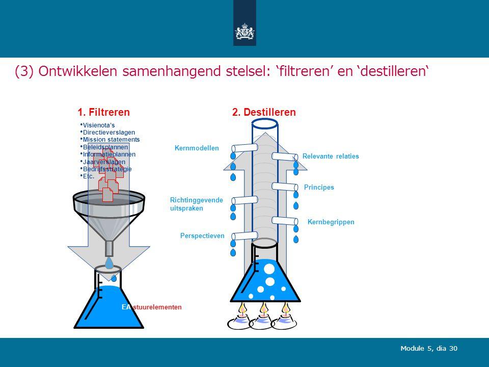 Module 5, dia 30 (3) Ontwikkelen samenhangend stelsel: 'filtreren' en 'destilleren' EA stuurelementen Perspectieven Principes Kernbegrippen Richtinggevende uitspraken 2.
