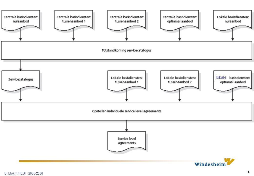 BI blok 1.4 EBI 2005-2006 20 Vraag 10 Wat zijn service level requirements.