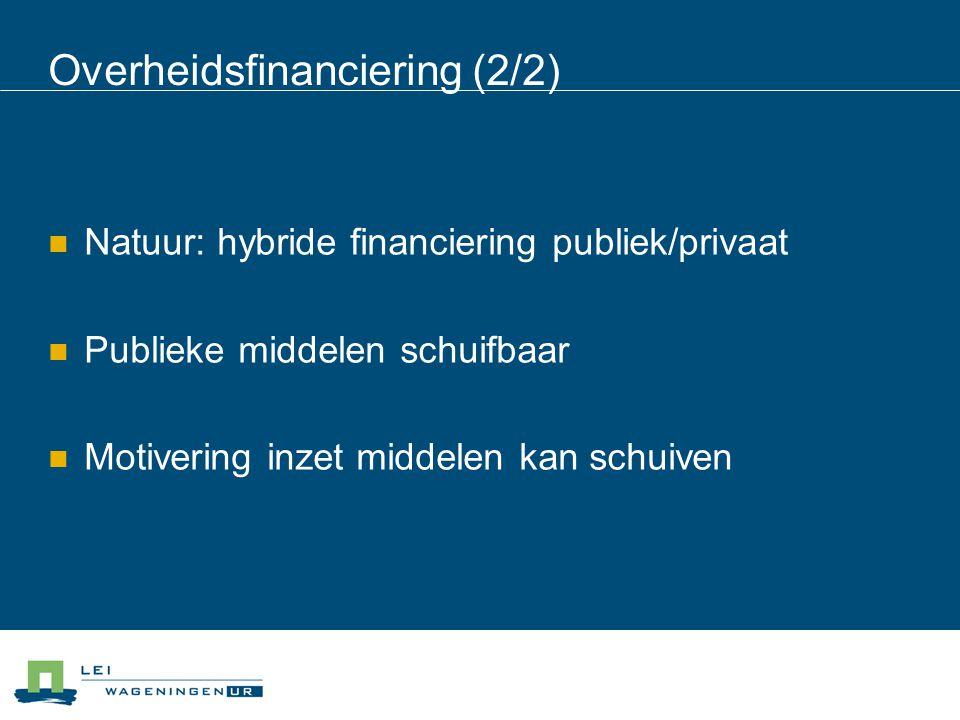 Overheidsfinanciering (2/2) Natuur: hybride financiering publiek/privaat Publieke middelen schuifbaar Motivering inzet middelen kan schuiven