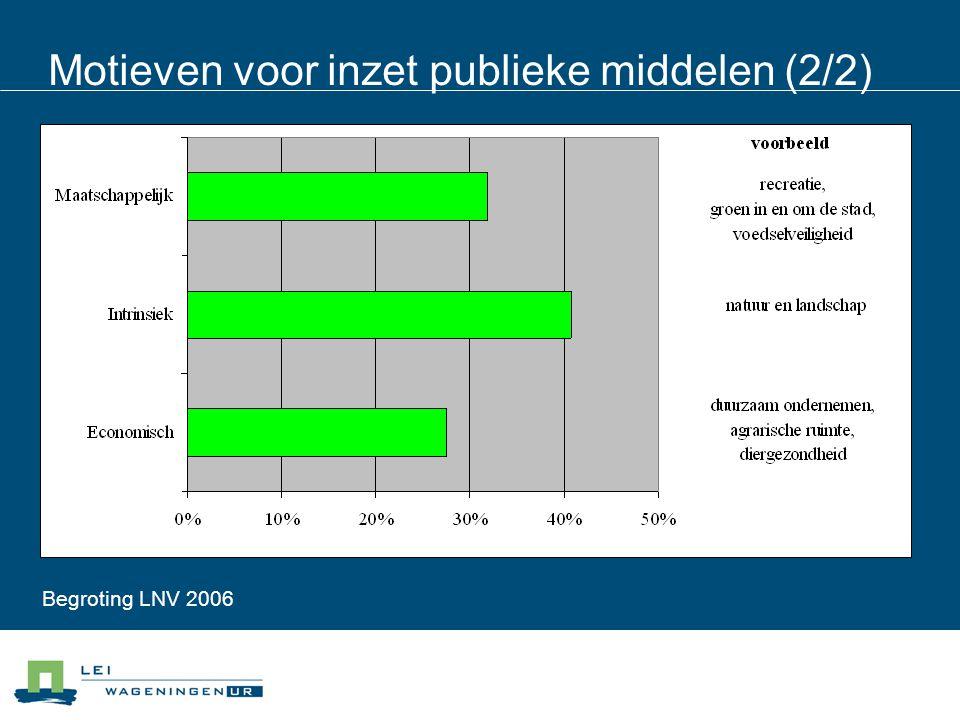 Motieven voor inzet publieke middelen (2/2) Begroting LNV 2006