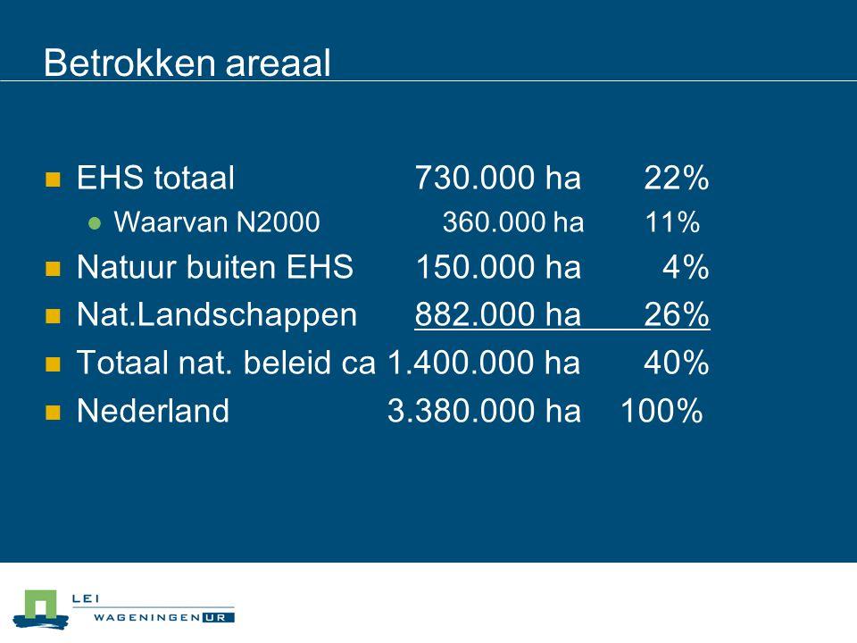 Betrokken areaal EHS totaal 730.000 ha22% Waarvan N2000 360.000 ha11% Natuur buiten EHS 150.000 ha 4% Nat.Landschappen 882.000 ha26% Totaal nat.