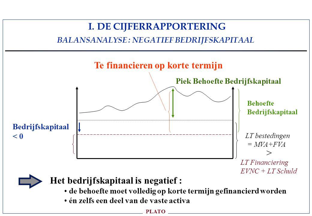PLATO NEGATIEF BEDRIJFSKAPITAAL LT Financiering EVNC + LT Schuld LT bestedingen = MVA+FVA Bedrijfskapitaal < 0 Piek Behoefte Bedrijfskapitaal Het bedrijfskapitaal is negatief : de behoefte moet volledig op korte termijn gefinancierd worden én zelfs een deel van de vaste activa Te financieren op korte termijn > Behoefte Bedrijfskapitaal I.