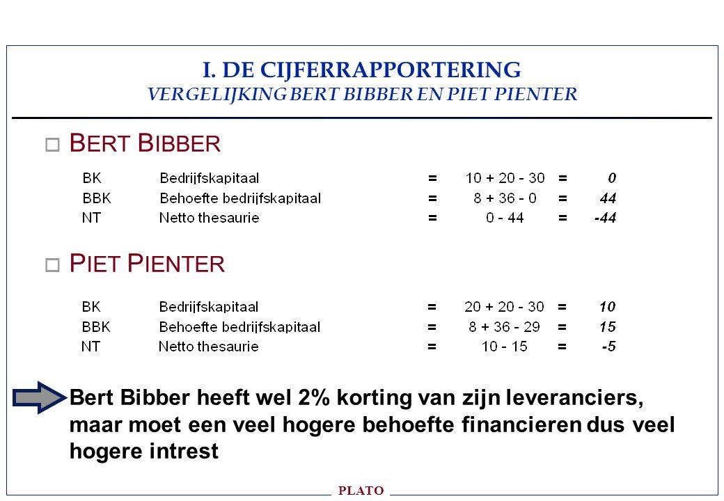 PLATO o B ERT B IBBER o P IET P IENTER Bert Bibber heeft wel 2% korting van zijn leveranciers, maar moet een veel hogere behoefte financieren dus veel hogere intrest I.
