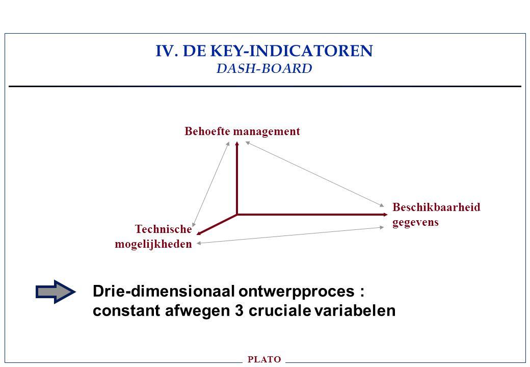 PLATO Drie-dimensionaal ontwerpproces : constant afwegen 3 cruciale variabelen Behoefte management Beschikbaarheid gegevens Technische mogelijkheden IV.