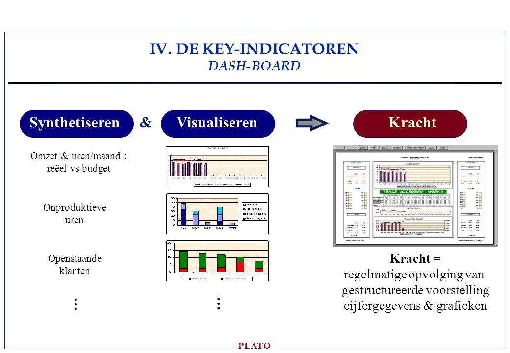 PLATO Synthetiseren Omzet & uren/maand : reëel vs budget Onproduktieve uren Visualiseren Openstaande klanten......