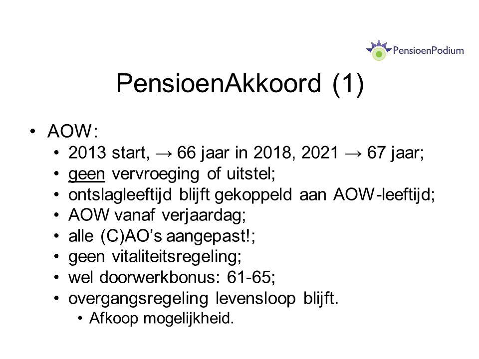 PensioenAkkoord (1) AOW: 2013 start, → 66 jaar in 2018, 2021 → 67 jaar; geen vervroeging of uitstel; ontslagleeftijd blijft gekoppeld aan AOW-leeftijd