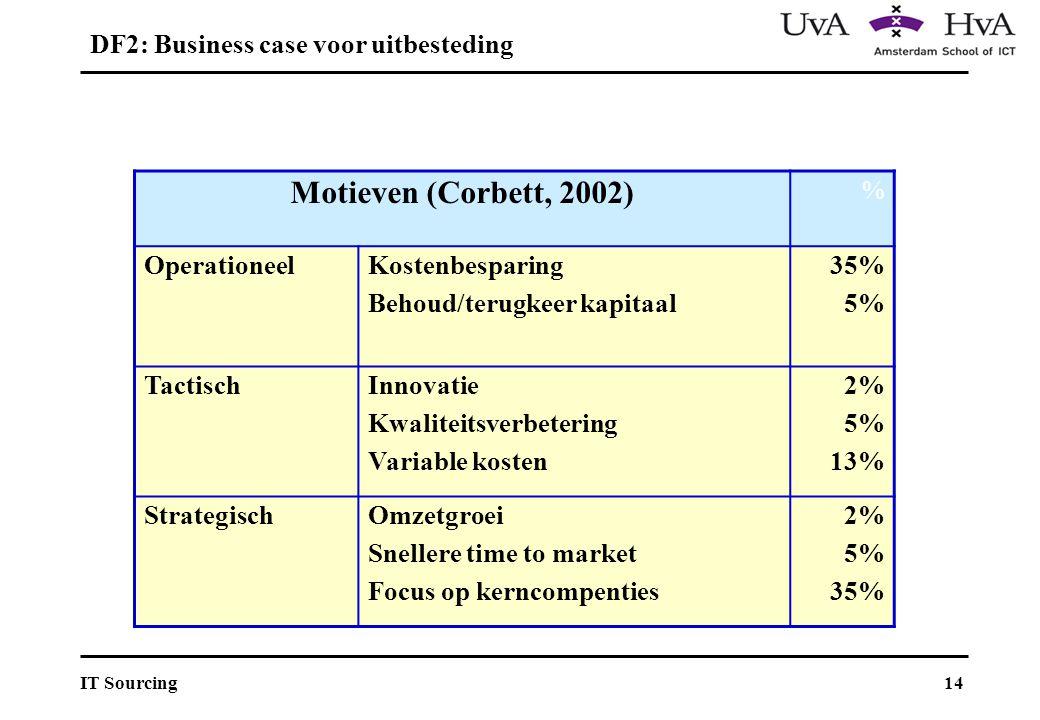 14IT Sourcing Motieven (Corbett, 2002) % OperationeelKostenbesparing Behoud/terugkeer kapitaal 35% 5% TactischInnovatie Kwaliteitsverbetering Variable kosten 2% 5% 13% StrategischOmzetgroei Snellere time to market Focus op kerncompenties 2% 5% 35% DF2: Business case voor uitbesteding