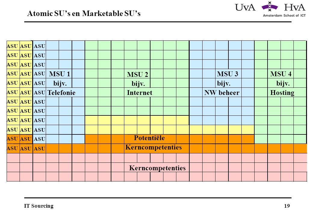 19IT Sourcing ASU MSU 1 MSU 2 MSU 3MSU 4 ASU bijv.