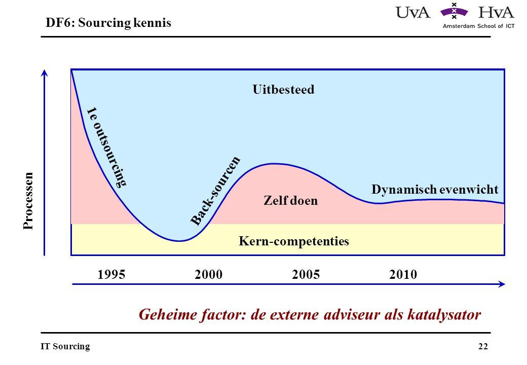 22IT Sourcing Kern-competenties Dynamisch evenwicht Zelf doen Uitbesteed Back-sourcen 1e outsourcing 1995200020052010 Processen DF6: Sourcing kennis Geheime factor: de externe adviseur als katalysator