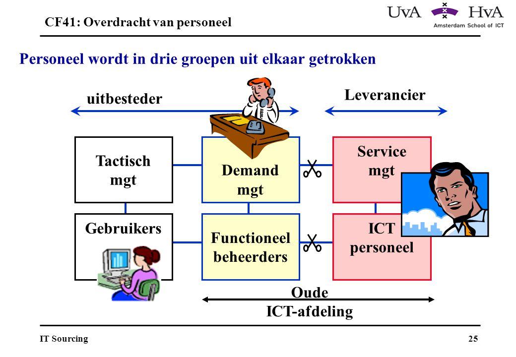 25IT Sourcing Tactisch mgt Demand mgt Service mgt ICT personeel Functioneel beheerders Gebruikers Oude ICT-afdeling uitbesteder Leverancier Personeel wordt in drie groepen uit elkaar getrokken CF41: Overdracht van personeel