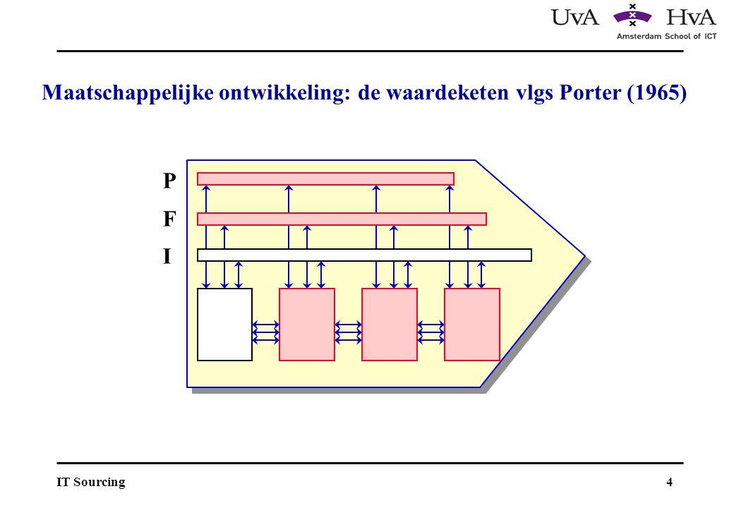 4IT Sourcing PFIPFI Maatschappelijke ontwikkeling: de waardeketen vlgs Porter (1965)