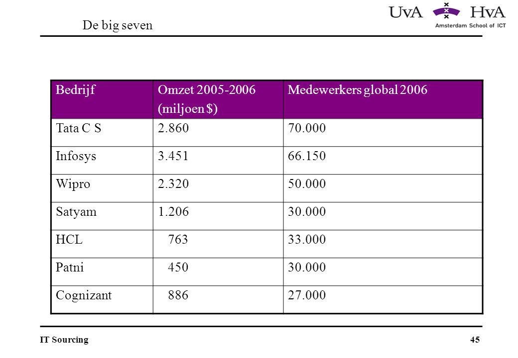 45IT Sourcing De big seven BedrijfOmzet 2005-2006 (miljoen $) Medewerkers global 2006 Tata C S2.86070.000 Infosys3.45166.150 Wipro2.32050.000 Satyam1.20630.000 HCL 76333.000 Patni 45030.000 Cognizant 88627.000
