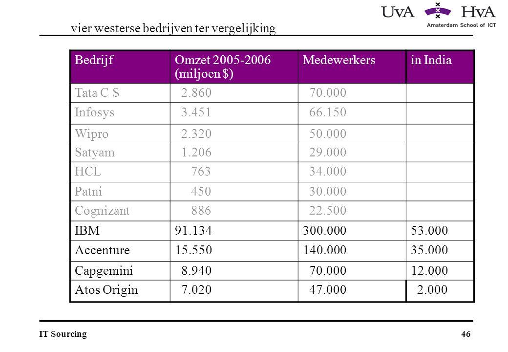 46IT Sourcing vier westerse bedrijven ter vergelijking BedrijfOmzet 2005-2006 (miljoen $) Medewerkersin India Tata C S 2.860 70.000 Infosys 3.451 66.150 Wipro 2.320 50.000 Satyam 1.206 29.000 HCL 763 34.000 Patni 450 30.000 Cognizant 886 22.500 IBM91.134300.00053.000 Accenture15.550140.00035.000 Capgemini 8.940 70.00012.000 Atos Origin 7.020 47.000 2.000