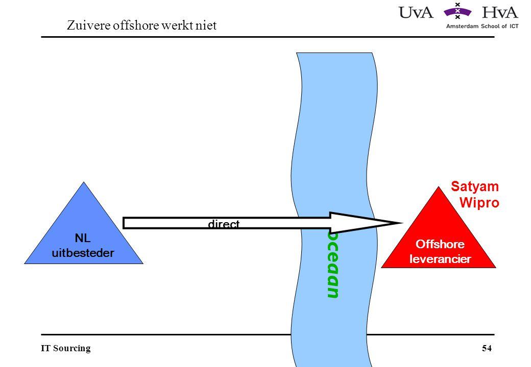54IT Sourcing Satyam Wipro NL uitbesteder Offshore leverancier Direct oceaan direct Zuivere offshore werkt niet