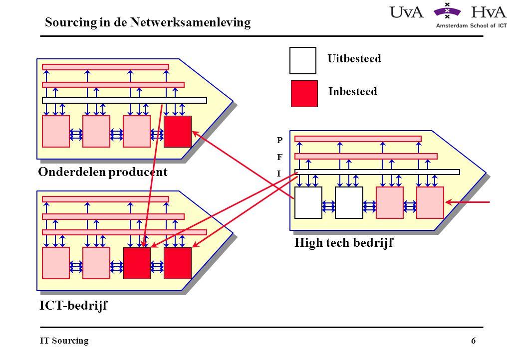 6IT Sourcing Sourcing in de Netwerksamenleving ICT-bedrijf High tech bedrijf PFIPFI Onderdelen producent Uitbesteed Inbesteed