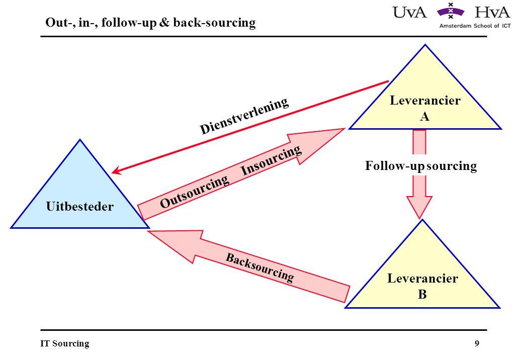 20IT Sourcing Fase IV: Keten-georiënteerd Fase III: Systeem-georiënteerd Fase I: Initieel Fase II: Activiteit-georiënteerd Leiderschap Processen Eindresultaten Mdw.