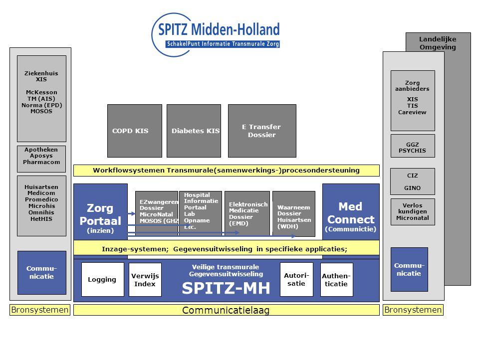 Med Connect (Communictie) Zorg Portaal (inzien) Landelijke Omgeving LSP Commu- nicatie E Transfer Dossier Veilige transmurale Gegevensuitwisseling SPITZ-MH Autori- satie Logging Zorg aanbieders XIS TIS Careview Authen- ticatie Verwijs Index Commu- nicatie EZwangeren Dossier MicroNatal MOSOS (GHZ) Elektronisch Medicatie Dossier (EMD) Waarneem Dossier Huisartsen (WDH) Inzage-systemen; Gegevensuitwisseling in specifieke applicaties; Workflowsystemen Transmurale(samenwerkings-)procesondersteuning Diabetes KIS Communicatielaag Bronsystemen Hospital Informatie Portaal Lab Opname Etc.