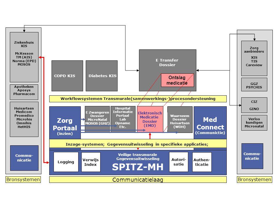 Med Connect (Communictie) Zorg Portaal (inzien) LSP Commu- nicatie E Transfer Dossier Veilige transmurale Gegevensuitwisseling SPITZ-MH Autori- satie Logging Zorg aanbieders XIS TIS Careview Authen- ticatie Verwijs Index Commu- nicatie E Zwangeren Dossier MicroNatal MOSOS (GHZ) Elektronisch Medicatie Dossier (EMD) Waarneem Dossier Huisartsen (WDH) Inzage-systemen; Gegevensuitwisseling in specifieke applicaties; Workflowsystemen Transmurale(samenwerkings-)procesondersteuning Diabetes KIS Communicatielaag Bronsystemen Hospital Informatie Portaal Lab Opname Etc.