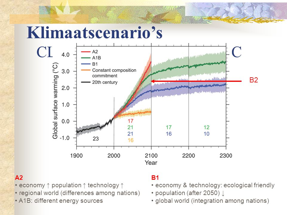 CLIMATE SCENARIOS – IPCC B1 economy & technology: ecological friendly population (after 2050) ↓ global world (integration among nations) A2 economy ↑ population ↑ technology ↑ regional world (differences among nations) A1B: different energy sources B2 Klimaatscenario's