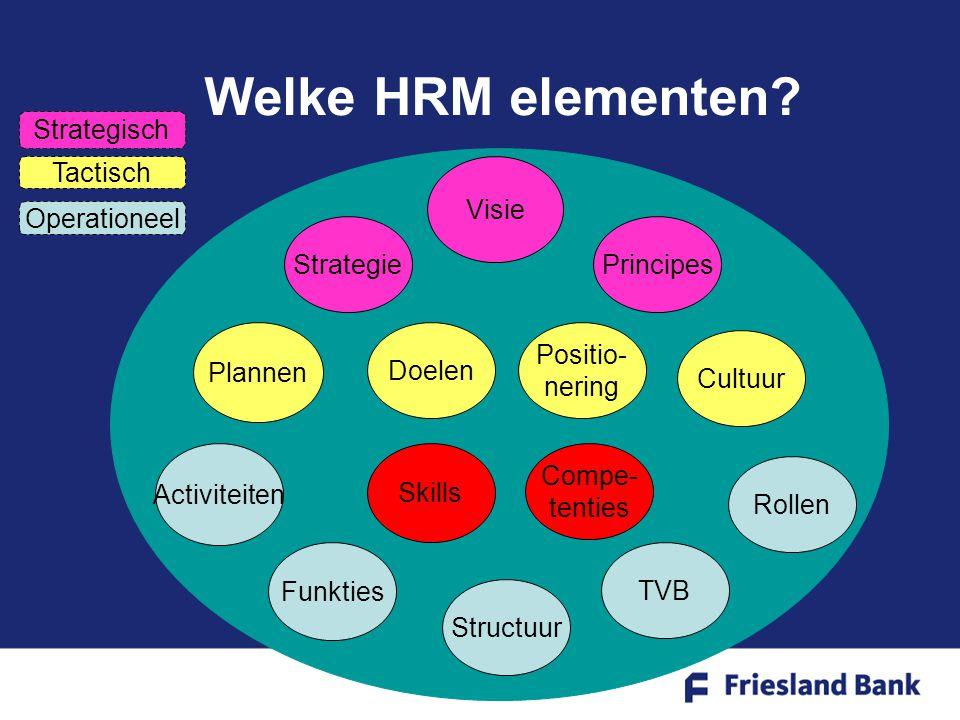Positionering HRM: Integraal HRM Personeels- beheer Personeels- beleid Personeels- beheer Org.Ontw.