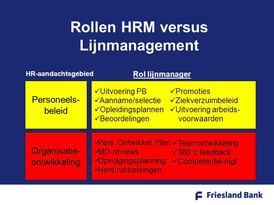 Rollen HRM versus Lijnmanagement Personeels- beleid Organisatie- ontwikkeling HR-aandachtsgebied Uitvoering PB Aanname/selectie Opleidingsplannen Beoordelingen Pers.