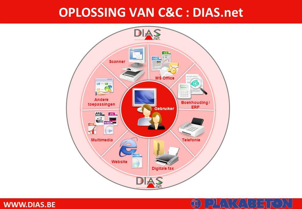 WWW.DIAS.BE Boekhouding / ERP Telefonie Digitale fax Website Scanner Andere toepassingen Multimedia Gebruiker OPLOSSING VAN C&C : DIAS.net