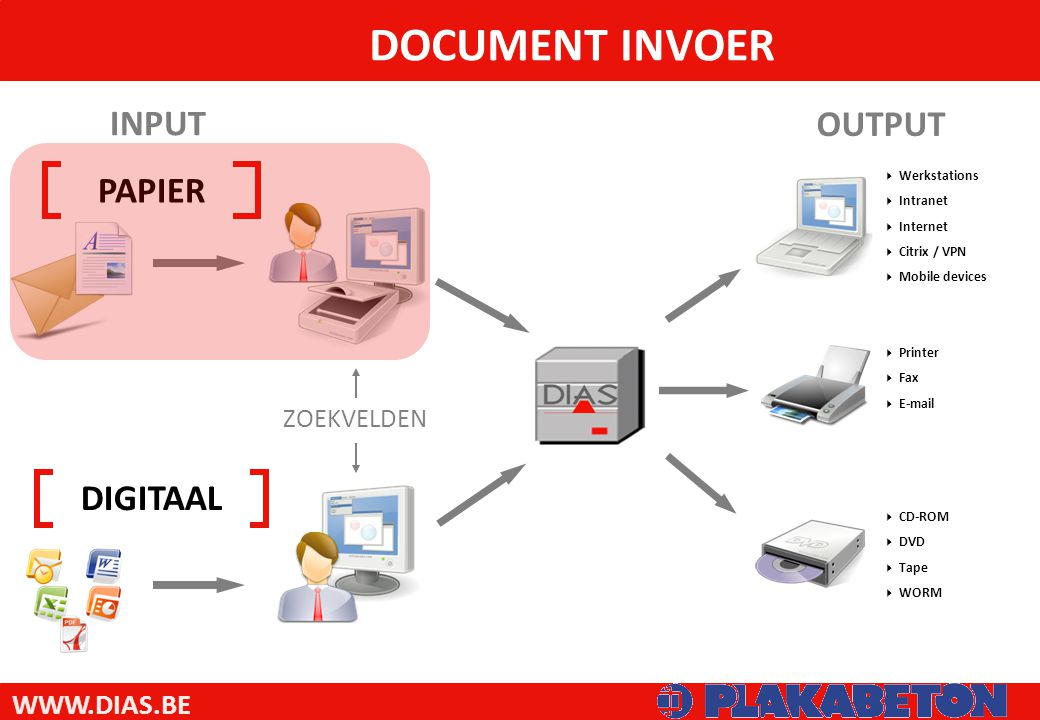 WWW.DIAS.BE DOCUMENT INVOER PAPIER DIGITAAL ZOEKVELDEN INPUT OUTPUT  Printer  Fax  E-mail  Werkstations  Intranet  Internet  Citrix / VPN  Mobile devices  CD-ROM  DVD  Tape  WORM