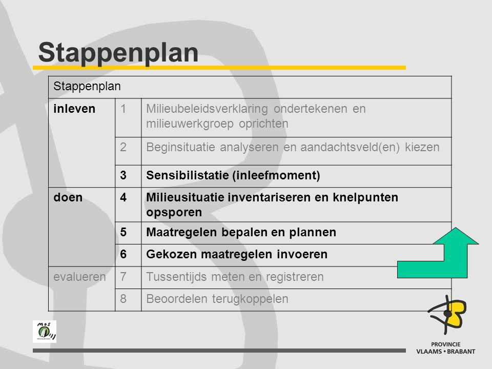 Stappenplan inleven1Milieubeleidsverklaring ondertekenen en milieuwerkgroep oprichten 2Beginsituatie analyseren en aandachtsveld(en) kiezen 3Sensibili