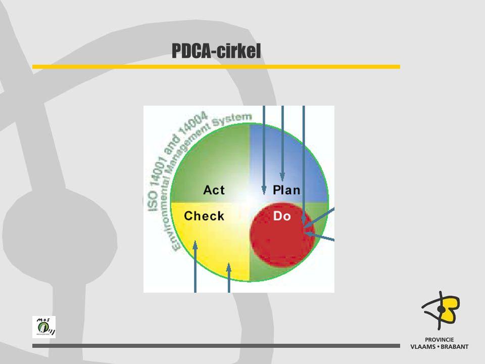 PDCA-cirkel