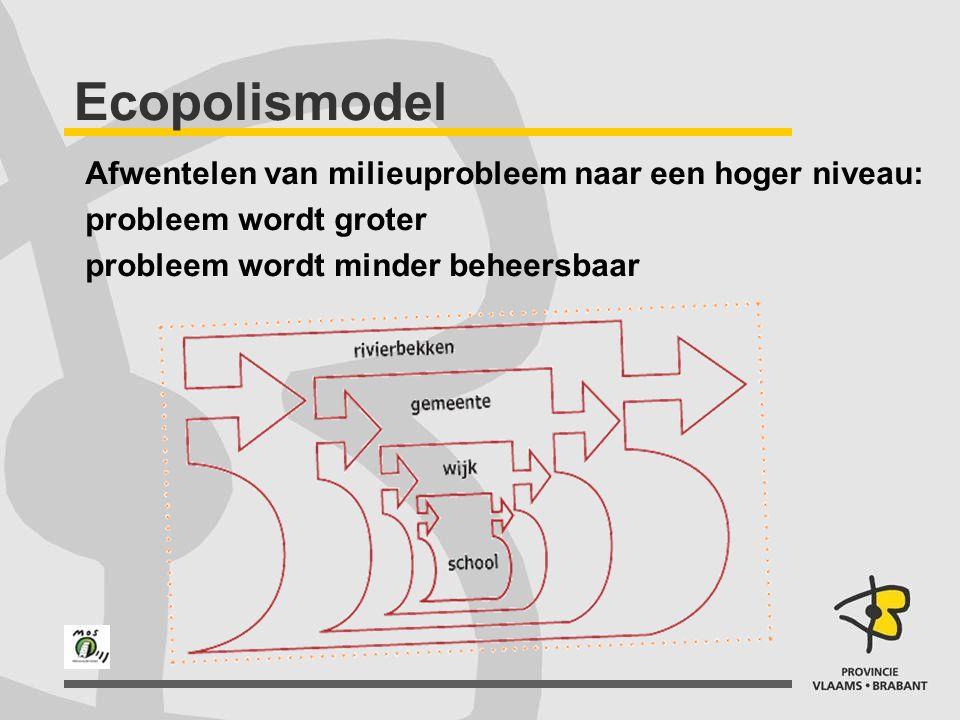 Ecopolismodel Afwentelen van milieuprobleem naar een hoger niveau: probleem wordt groter probleem wordt minder beheersbaar