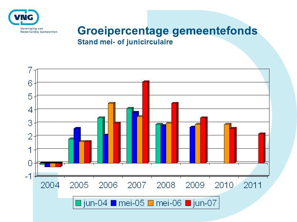 Groeipercentage gemeentefonds Stand mei- of junicirculaire