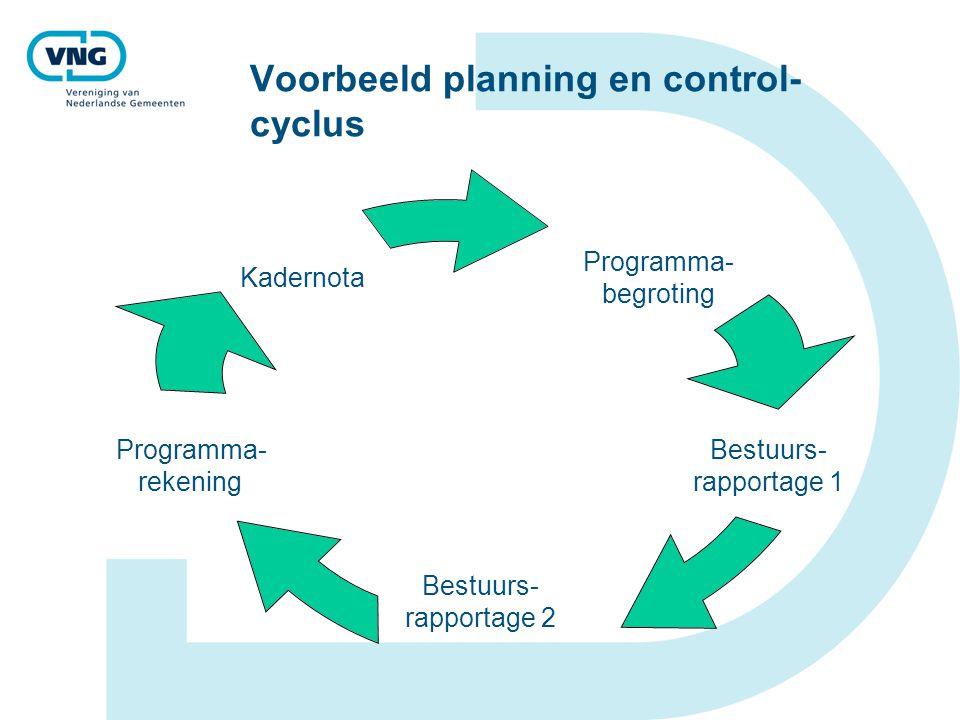 Voorbeeld planning en control- cyclus Programma- begroting Bestuurs- rapportage 1 Bestuurs- rapportage 2 Programma- rekening Kadernota