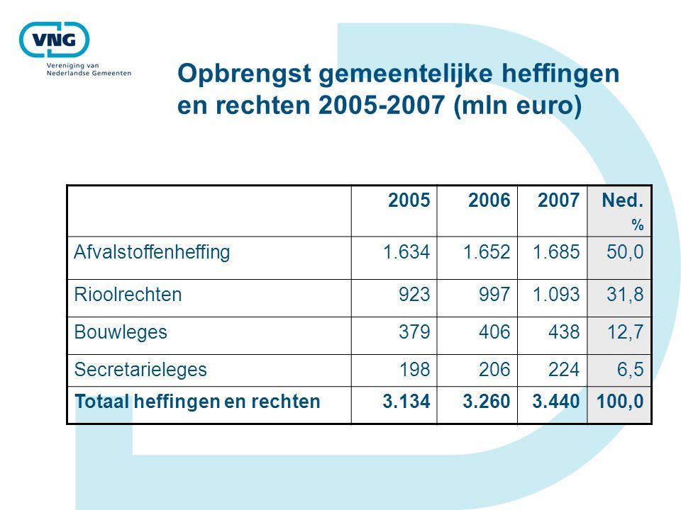 Opbrengst gemeentelijke heffingen en rechten 2005-2007 (mln euro) 200520062007Ned. % Afvalstoffenheffing1.6341.6521.68550,0 Rioolrechten9239971.09331,