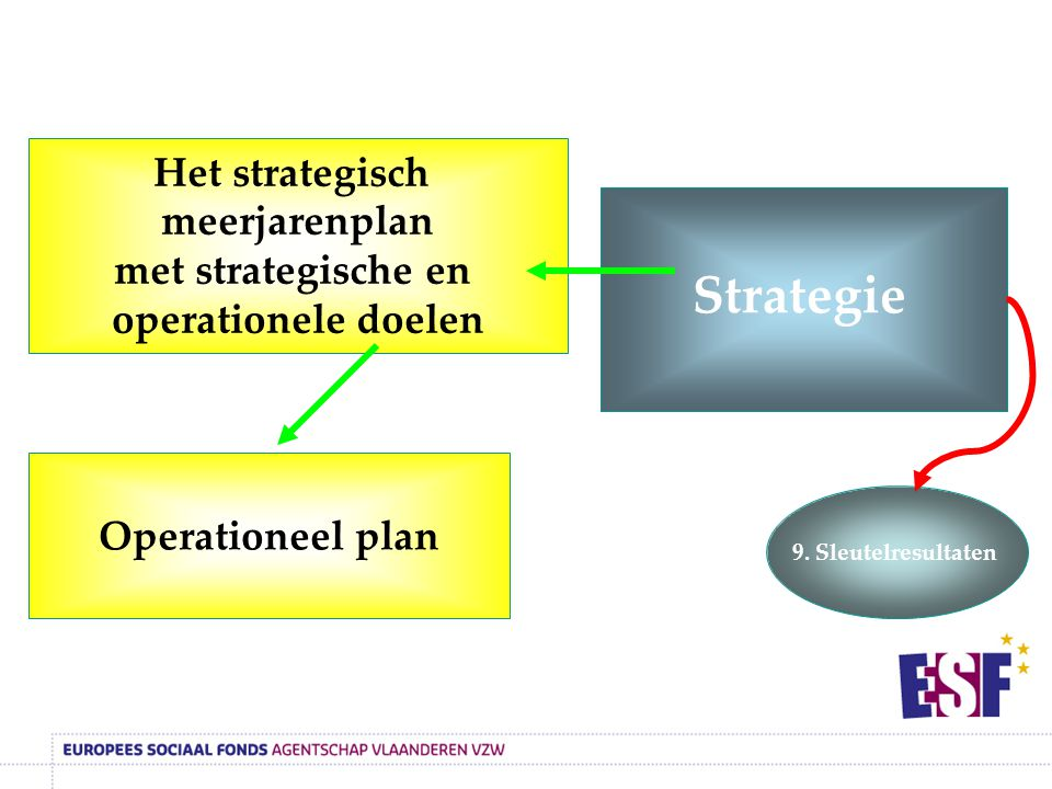 Strategie Operationeel plan Het strategisch meerjarenplan met strategische en operationele doelen 9.