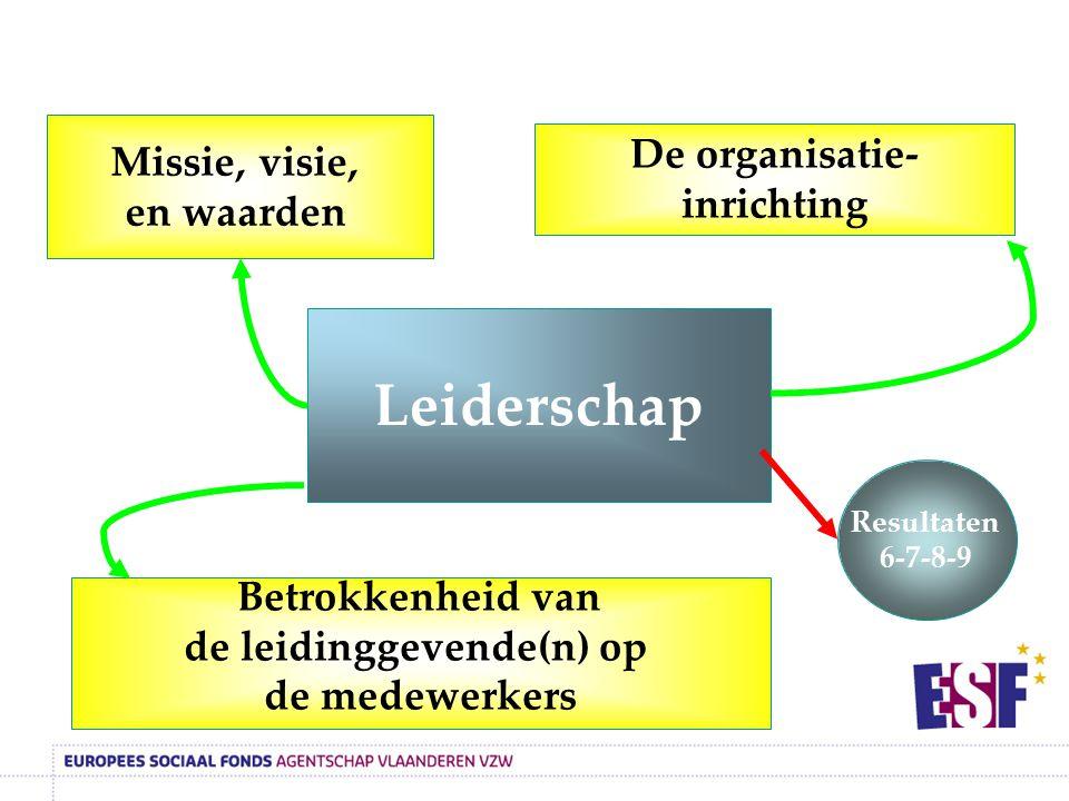 Organisatiegebied LEIDERSCHAP Missie, visie en waarden Fase 2 De directie/leiding heeft een actuele missie en een visie geformuleerd en de waarden van de organisatie vastgelegd.