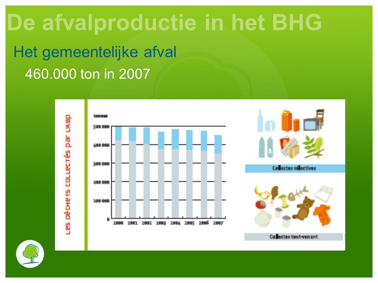 460.000 ton in 2007 Het gemeentelijke afval De afvalproductie in het BHG