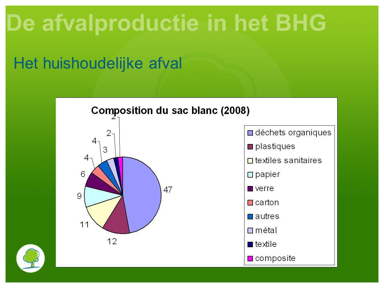 Het huishoudelijke afval De afvalproductie in het BHG