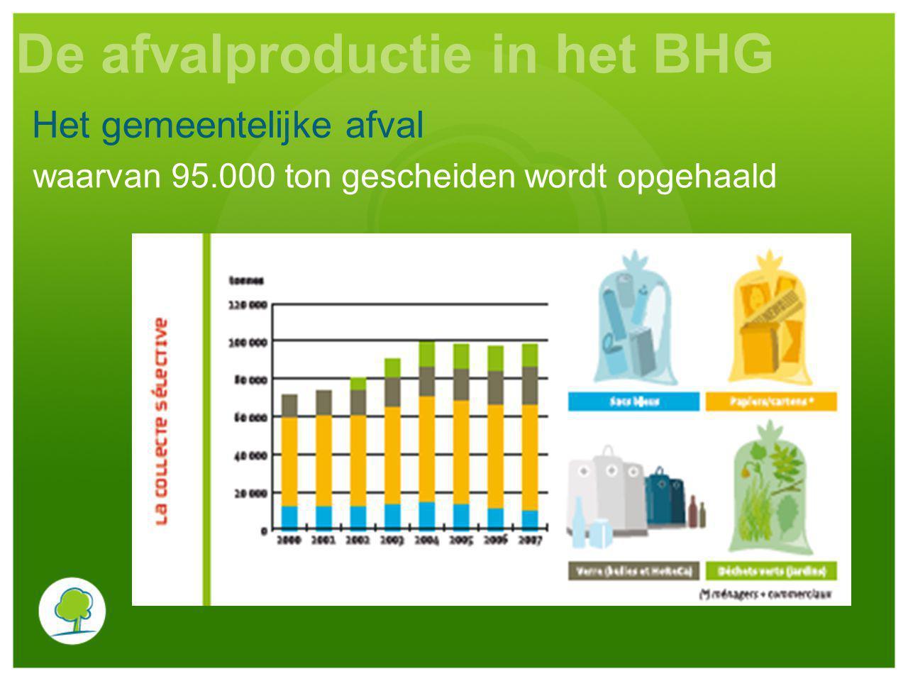 Het gemeentelijke afval De afvalproductie in het BHG waarvan 95.000 ton gescheiden wordt opgehaald
