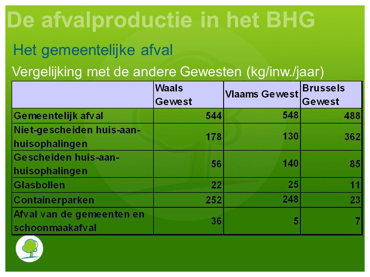 Vergelijking met de andere Gewesten (kg/inw./jaar) Het gemeentelijke afval De afvalproductie in het BHG