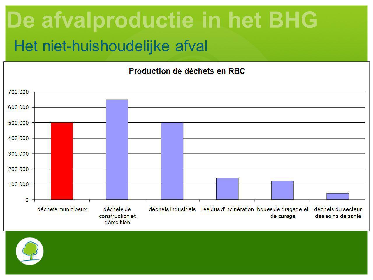 Het niet-huishoudelijke afval De afvalproductie in het BHG