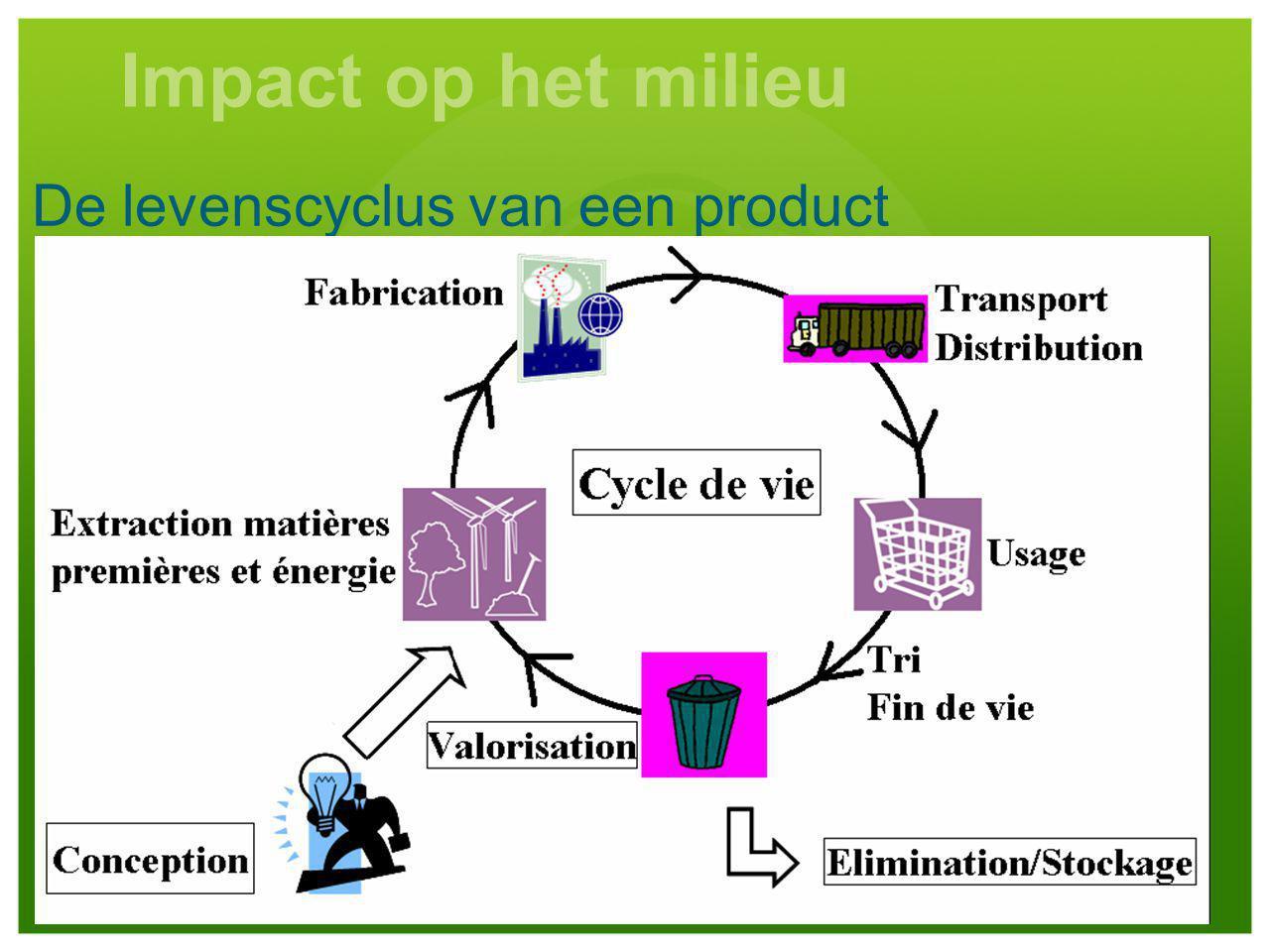 De levenscyclus van een product Impact op het milieu