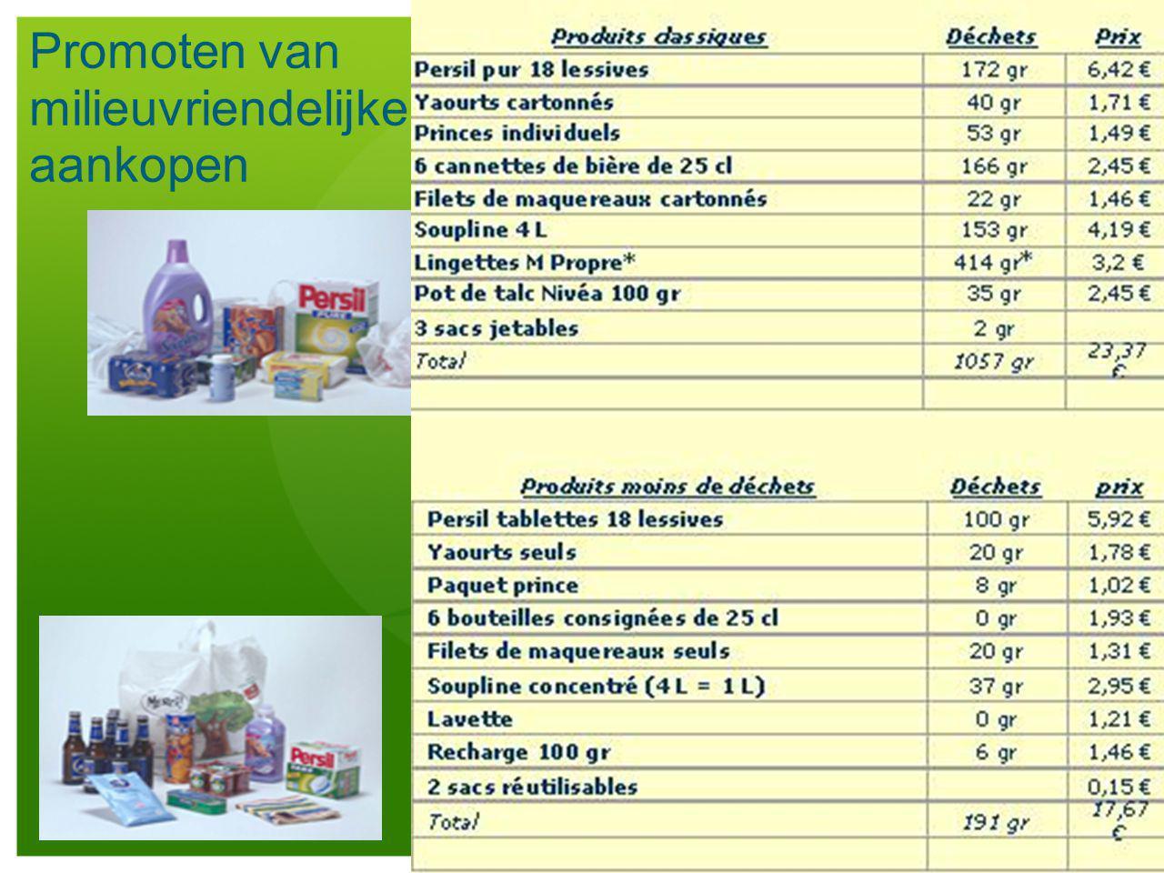 Promoten van milieuvriendelijke aankopen