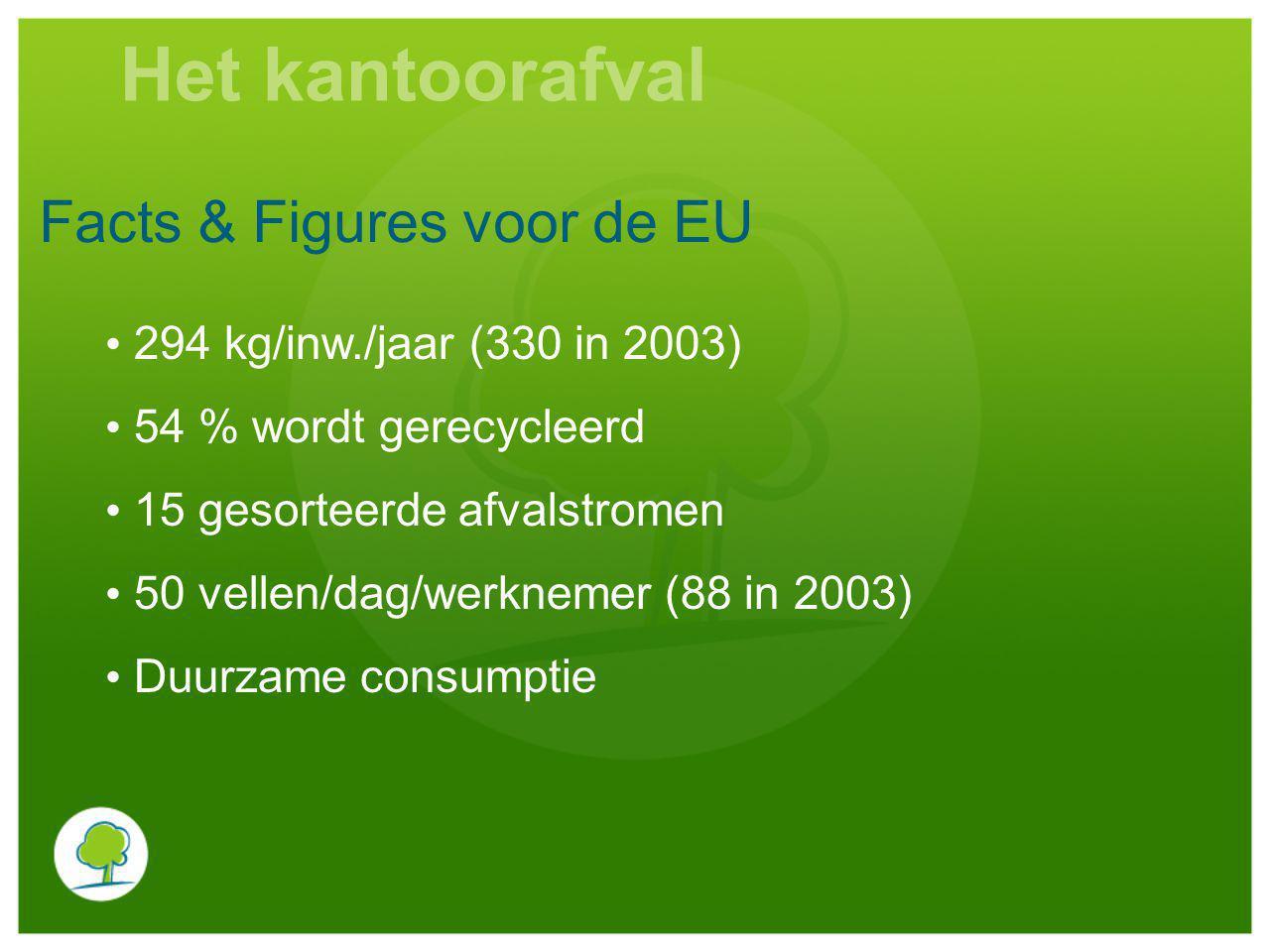 Facts & Figures voor de EU 294 kg/inw./jaar (330 in 2003) 54 % wordt gerecycleerd 15 gesorteerde afvalstromen 50 vellen/dag/werknemer (88 in 2003) Duurzame consumptie Het kantoorafval