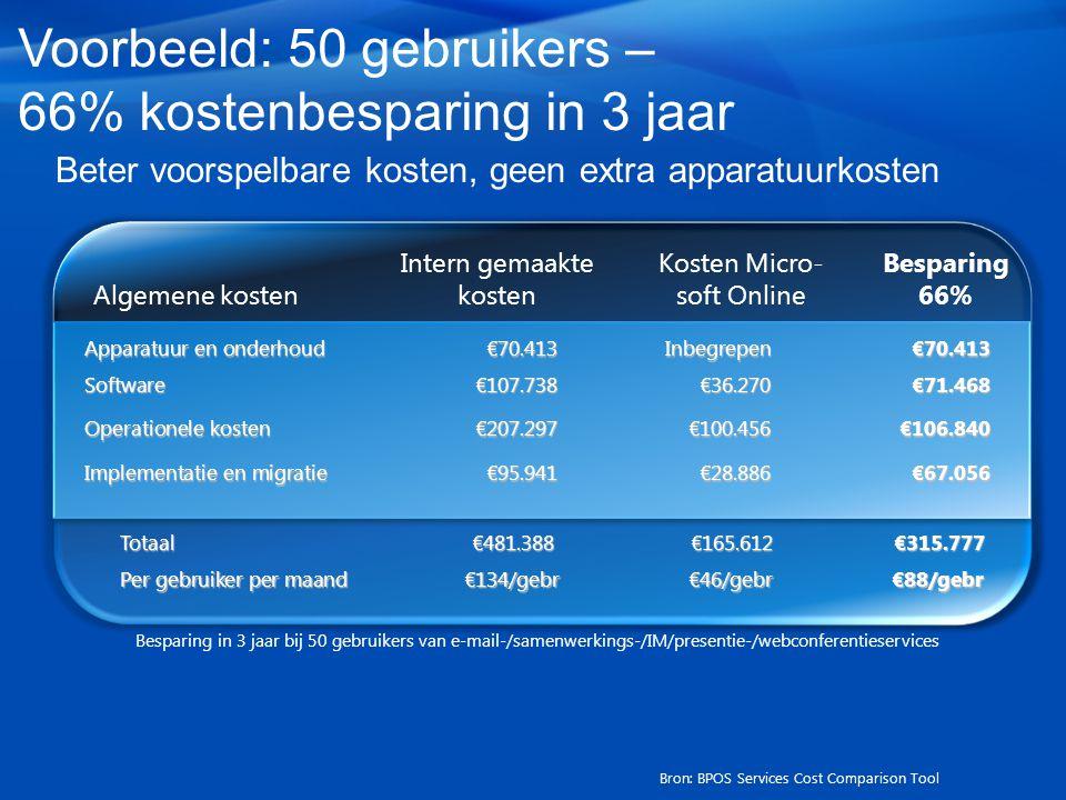 Voorbeeld: 50 gebruikers – 66% kostenbesparing in 3 jaar Beter voorspelbare kosten, geen extra apparatuurkosten Algemene kosten Intern gemaakte kosten Kosten Micro- soft Online Besparing 66% Apparatuur en onderhoud€70.413Inbegrepen€70.413 Software€107.738€36.270€71.468 Operationele kosten€207.297€100.456€106.840 Totaal€481.388€165.612€315.777 Implementatie en migratie€95.941€28.886€67.056 Per gebruiker per maand€134/gebr€46/gebr€88/gebr Besparing in 3 jaar bij 50 gebruikers van e-mail-/samenwerkings-/IM/presentie-/webconferentieservices Bron: BPOS Services Cost Comparison Tool