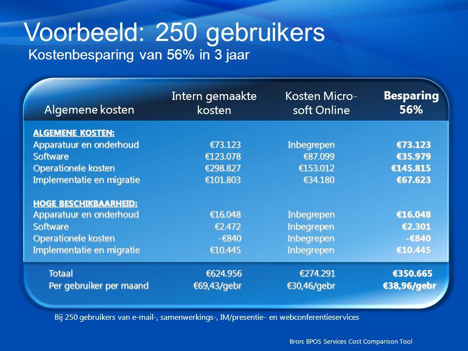 Voorbeeld: 250 gebruikers Kostenbesparing van 56% in 3 jaar Bij 250 gebruikers van e-mail-, samenwerkings-, IM/presentie- en webconferentieservices Algemene kosten Intern gemaakte kosten Kosten Micro- soft Online Besparing 56% Apparatuur en onderhoud€73.123Inbegrepen€73.123 Software€123.078€87.099€35.979 Operationele kosten€298.827€153.012€145.815 Totaal€624.956€274.291€350.665 Implementatie en migratie€101.803€34.180€67.623 Per gebruiker per maand€69,43/gebr€30,46/gebr€38,96/gebr Apparatuur en onderhoud€16.048Inbegrepen€16.048 Software€2.472 Inbegrepen €2.301 Operationele kosten-€840 Inbegrepen -€840 Implementatie en migratie€10.445 Inbegrepen €10.445 ALGEMENE KOSTEN: HOGE BESCHIKBAARHEID: Bron: BPOS Services Cost Comparison Tool
