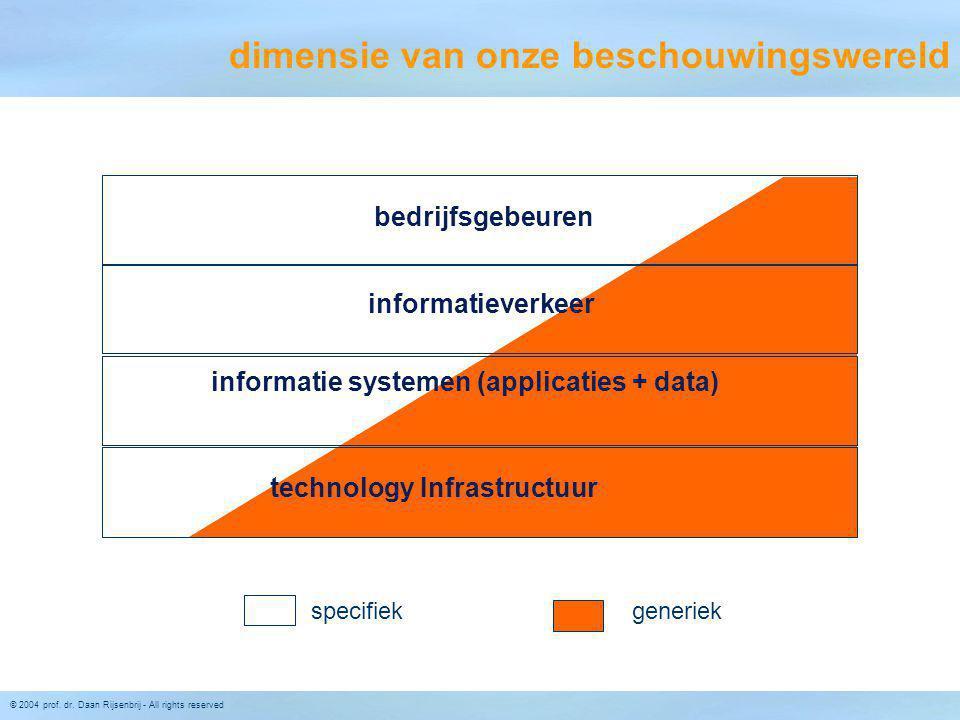© 2004 prof. dr. Daan Rijsenbrij - All rights reserved Roadmap for Realisation