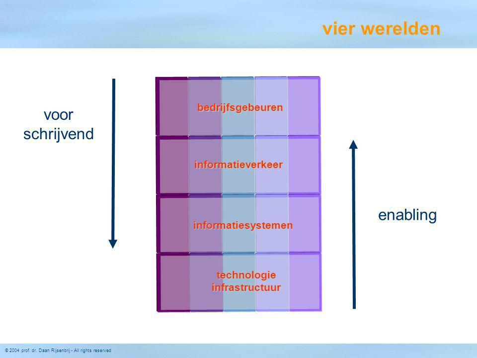 © 2004 prof. dr. Daan Rijsenbrij - All rights reserved vier werelden bedrijfsgebeuren informatieverkeer informatiesystemen technologieinfrastructuur v