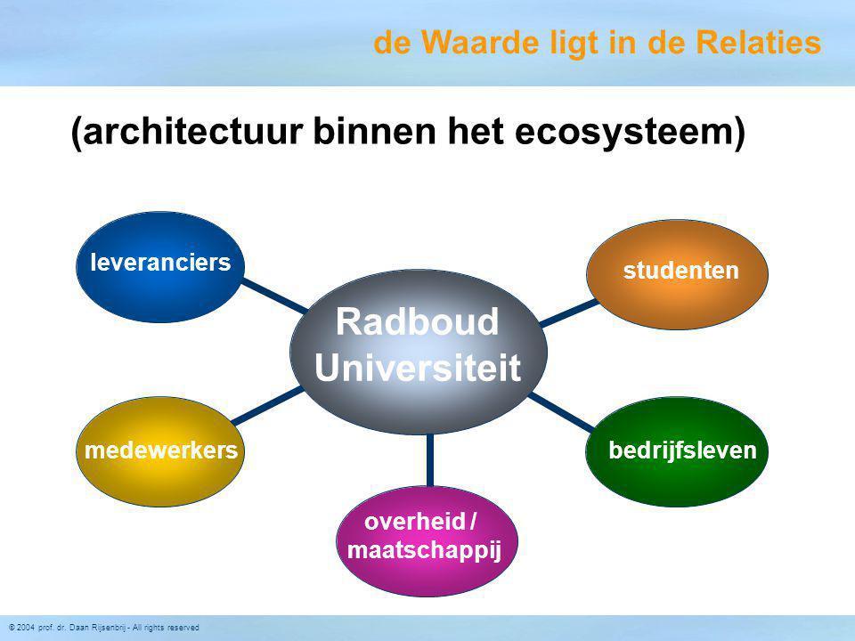 © 2004 prof. dr. Daan Rijsenbrij - All rights reserved Radboud Universiteit leveranciers medewerkers studenten bedrijfsleven overheid / maatschappij (